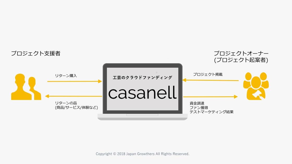 工芸特化のクラウドファンディング「casanell(かさねる)」がスタート