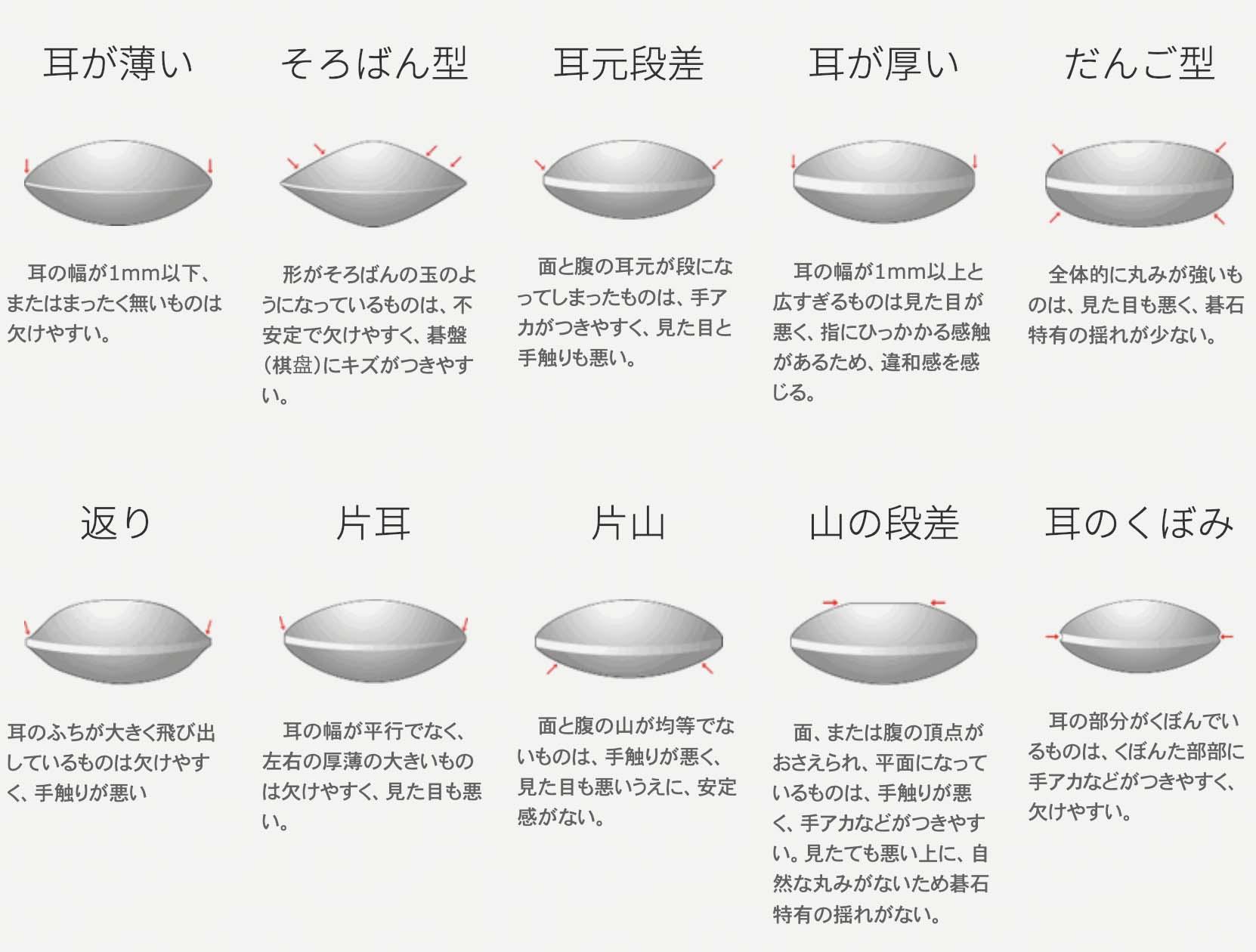 全ての碁石を厳密にチェックし、こうした状態のものは規格外品となる