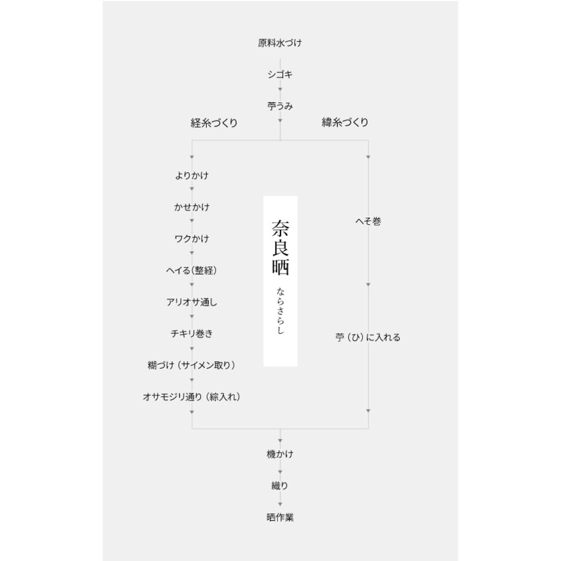 奈良晒の製造工程